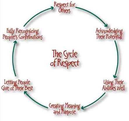 respect_cycle